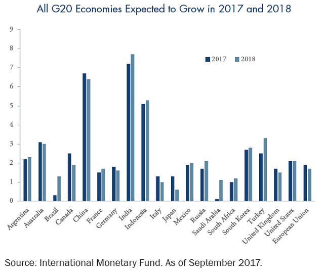 All G20 Economies Expected to Grow in 2017 and 2018