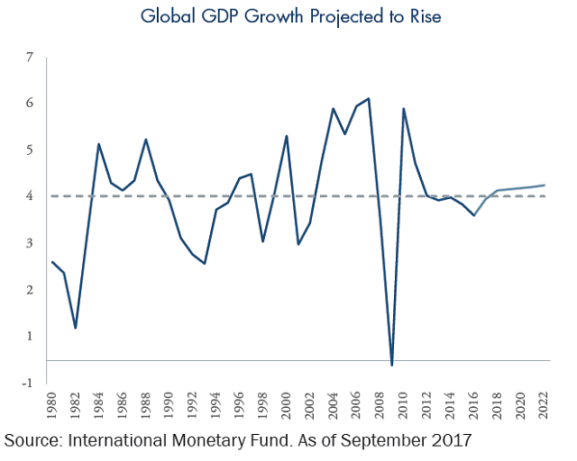 Global GDP Growth Projected to Rise