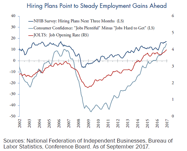 Hiring Plans Point to Steady Employment Gains Ahead