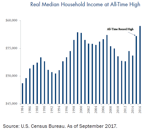 Real Median Household Income at All-Time High