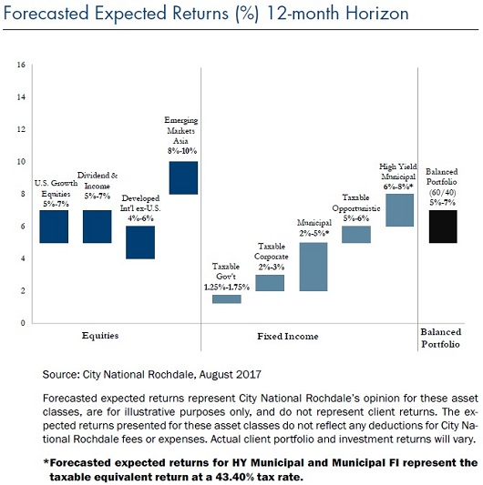 forecast expected returns