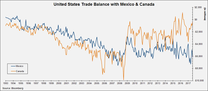 U.S. Trade Balance with Mexico and Canada