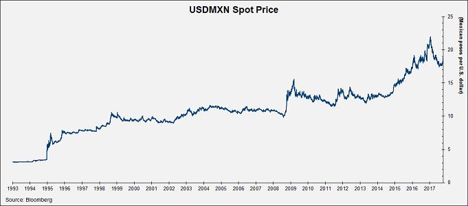 USDMXN Spot Price Chart