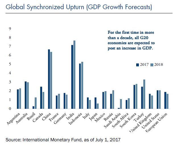 global synchronized upturn