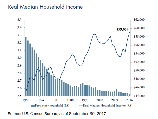 real median household incomc