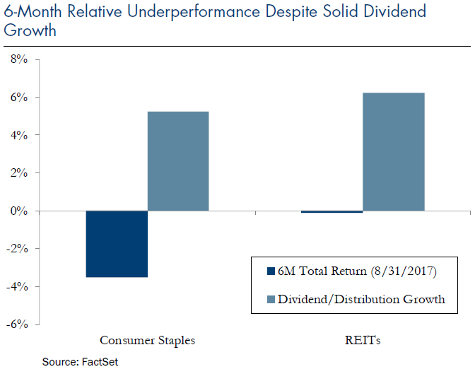 6-Month Relative Underperformance