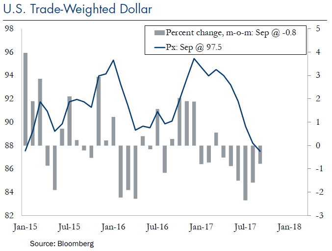 U.S. Trade-Weighted Dollar
