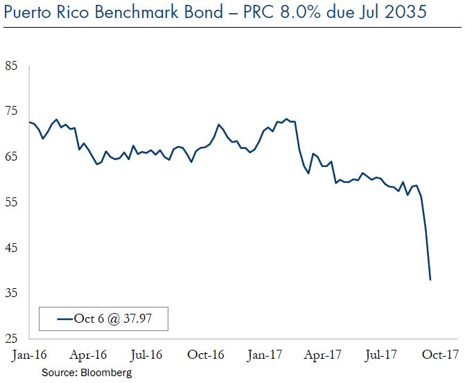 Puerto Rico Benchmark