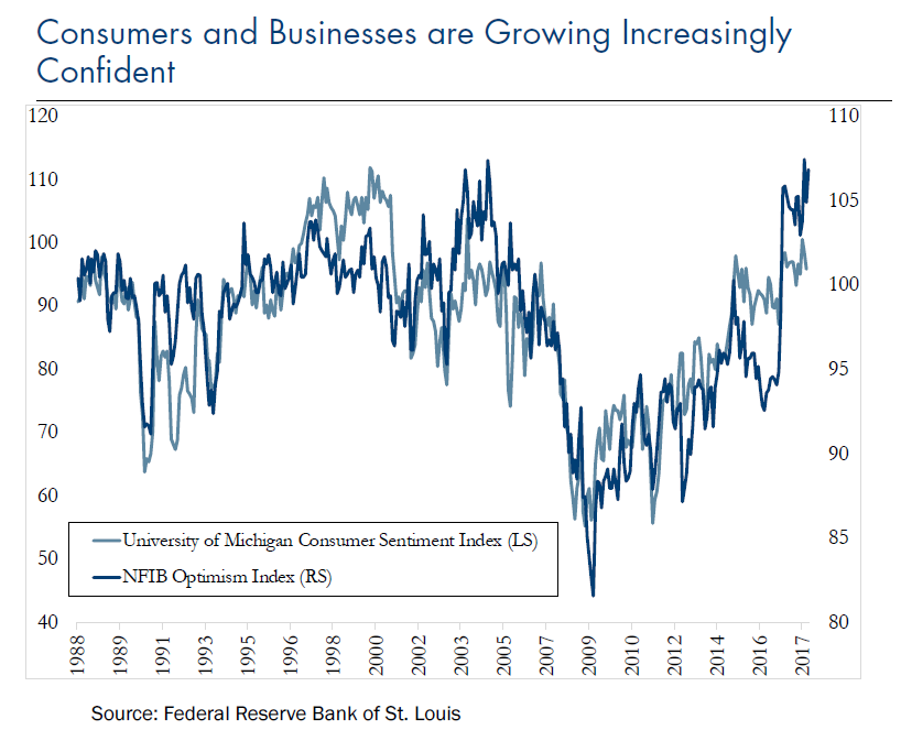 Consumer ConfidencePNG