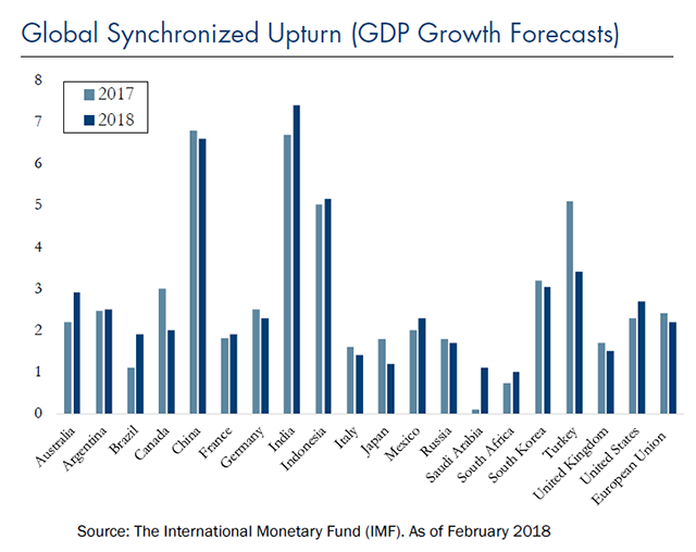 Global Synchronized Upturn