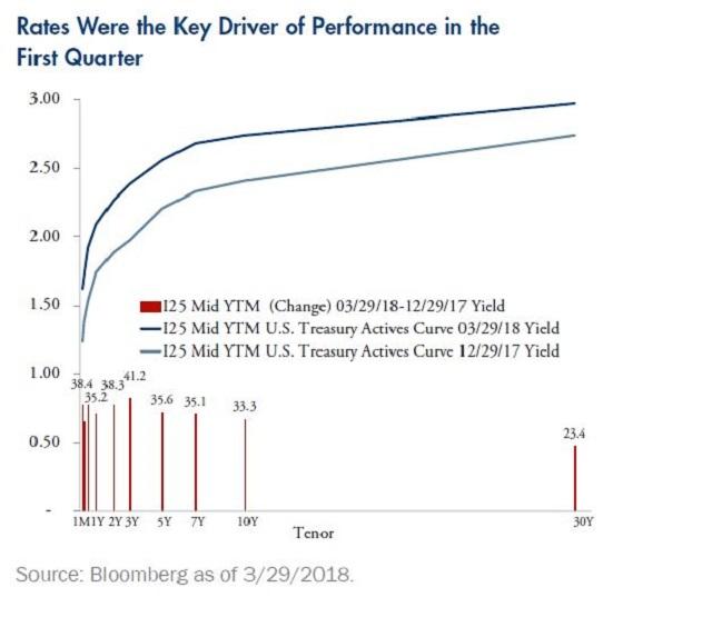 QU 1Q18 Kaplan Chart 1
