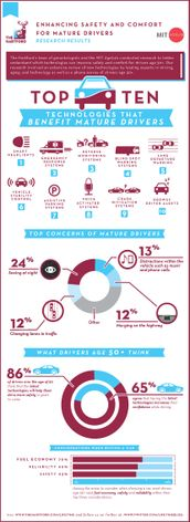 Top Technologies for Mature Drivers (Infographic -PDF)