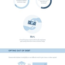 2014 Small Business Success Study Infographic