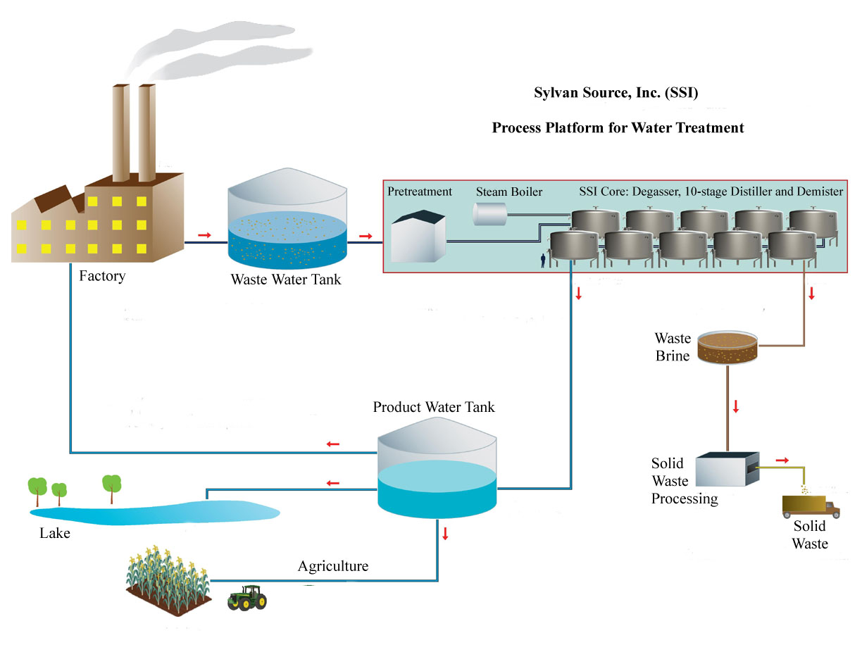 Mountainview water treatment pilot