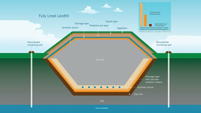 This diagram shows how coal ash can be safely stored with a fully lined landfill.