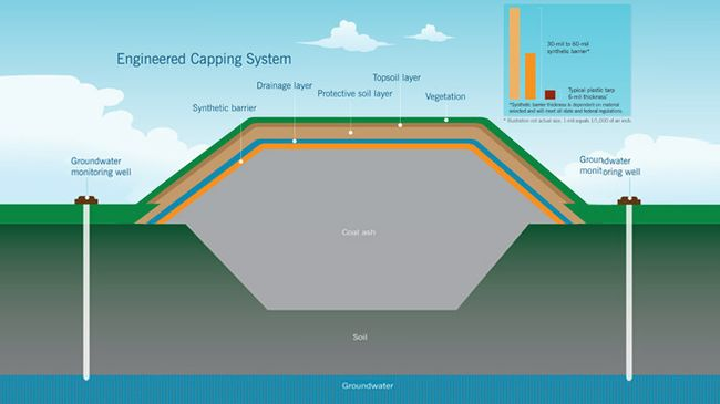 This diagram shows how coal ash can be safely stored with an engineered capping system.