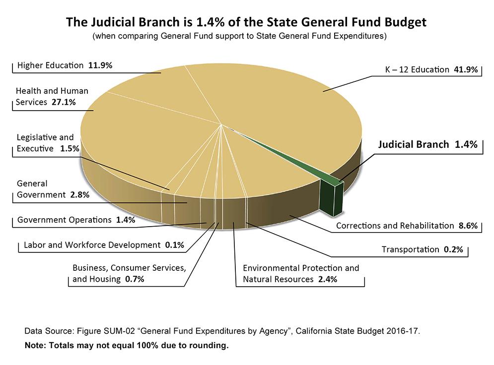 Budget_GeneralFund_16-17_web
