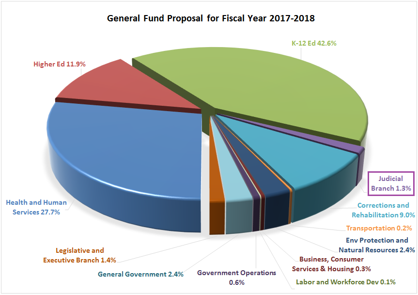 General Fund Proposal FY17-18