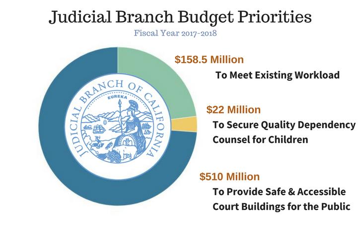 Judicial Branch Budget Priorities
