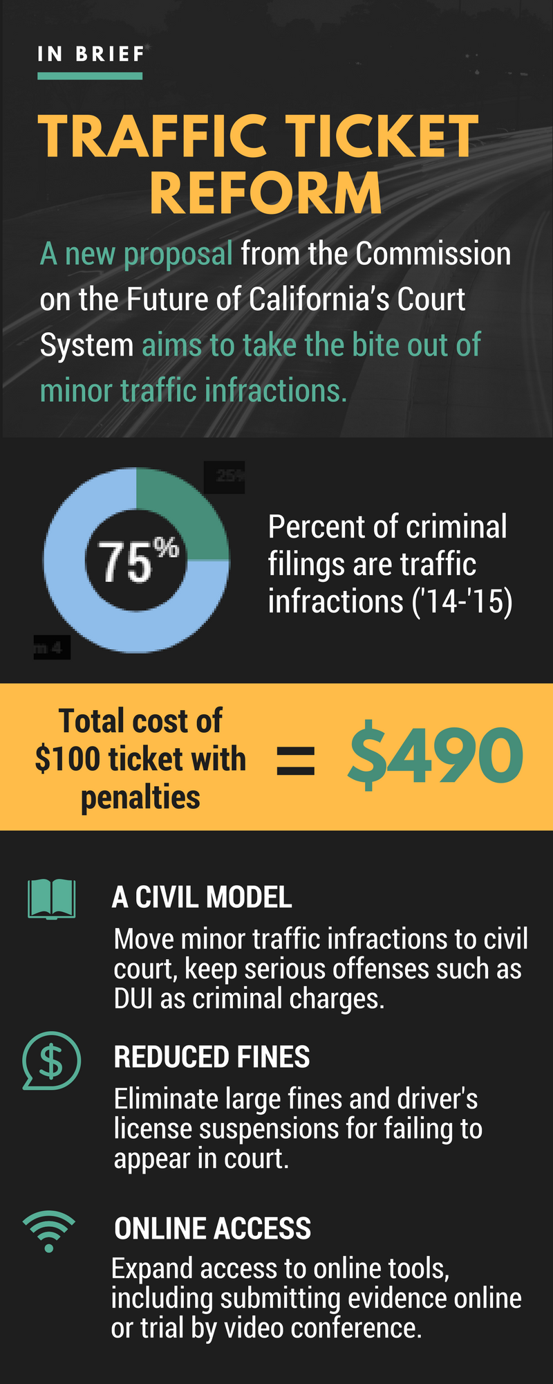 Traffic Proposal Infographic