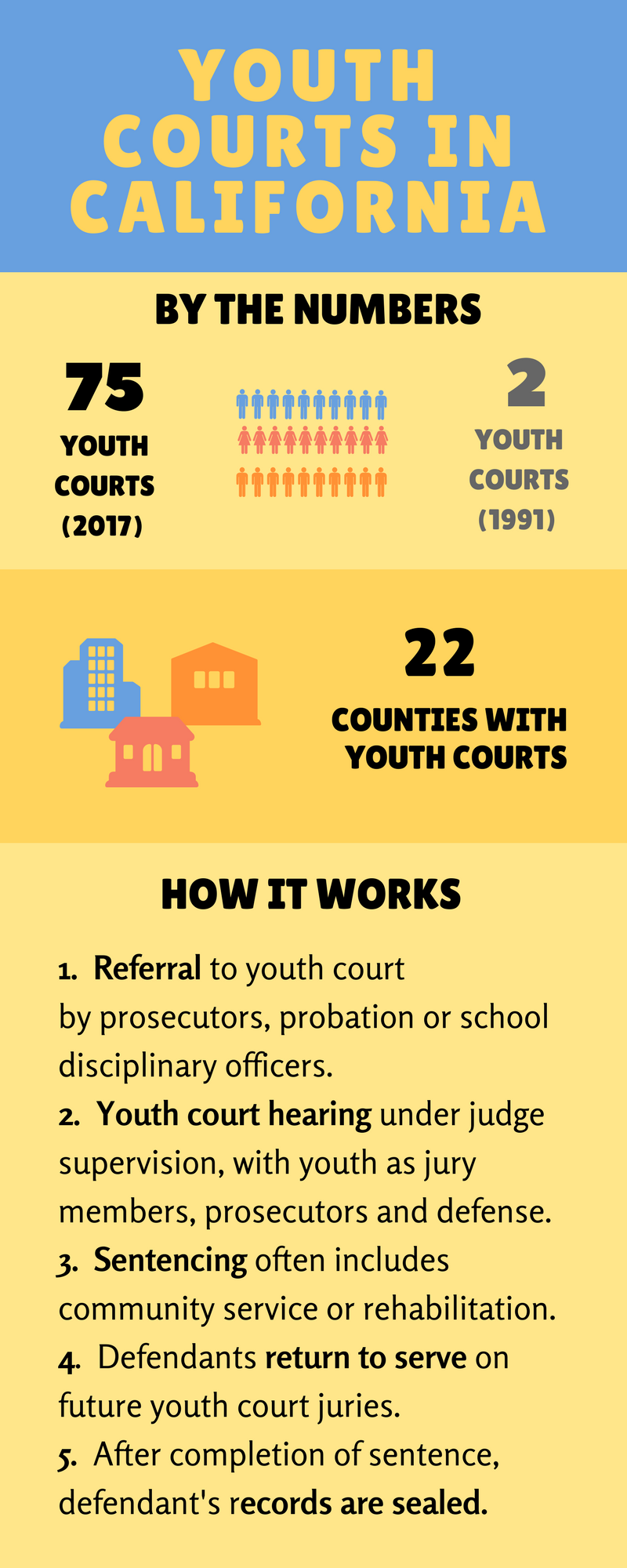 Youth Courts in California 2