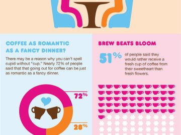 Dunkin' Donuts and Zoosk Infographic Valentine's Day FINAL