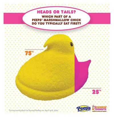 Heads or Tails? Our PEEPS® Have Spoken!