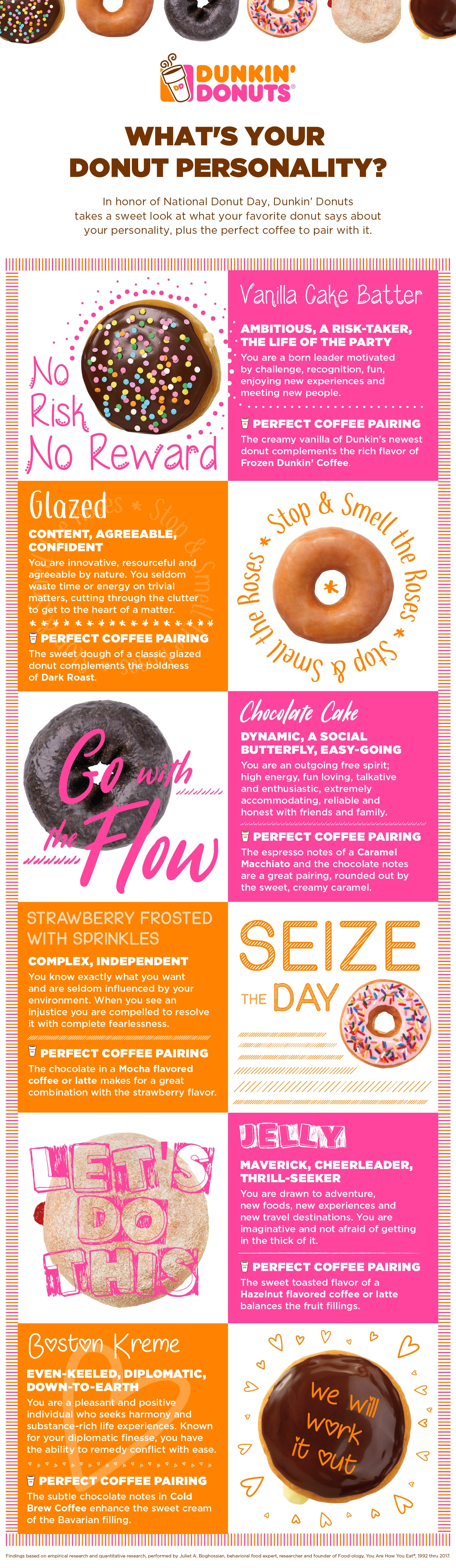 Donut Personality Graphic