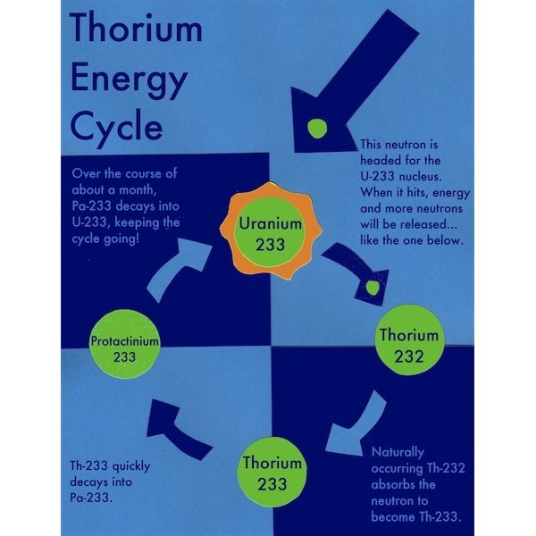Thorium - The Smart Rock | Duke Energy | Nuclear Information
