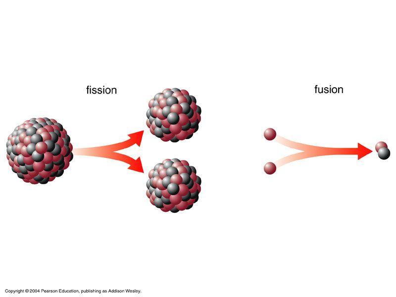 Fission Vs Fusion Natural