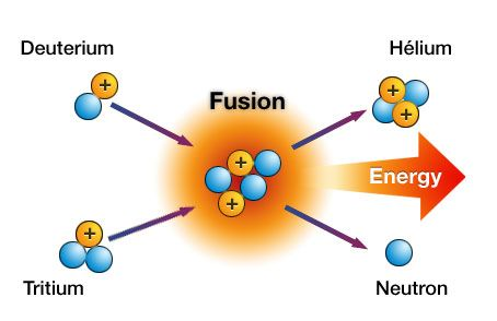 fission vs fusion \u2013 what\u0027s the difference? duke energy nuclear Nuclear Fission of Uranium 235 scientists continue to work on controlling nuclear fusion in an effort to make a fusion reactor to produce electricity some scientists believe there are