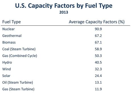 2013 US Capacity Factors by Fuel Type
