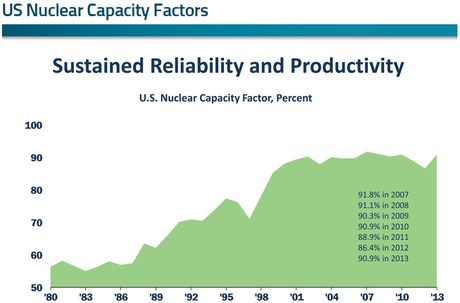 US Nuclear Capacity Factors