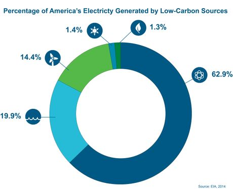America's Low-Carbon Electricity Sources