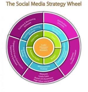 Social-Media-Wheel-768x803-e1500856620967