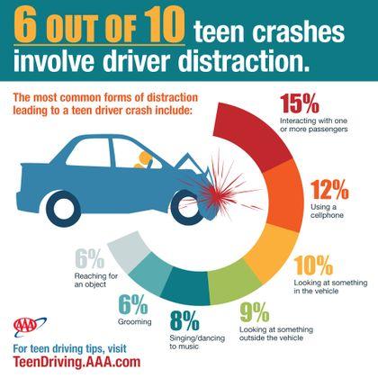 Teens-Crash-Causation infographic
