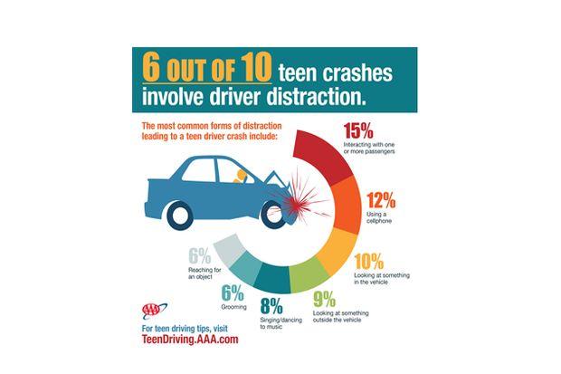 15 teen distraction study