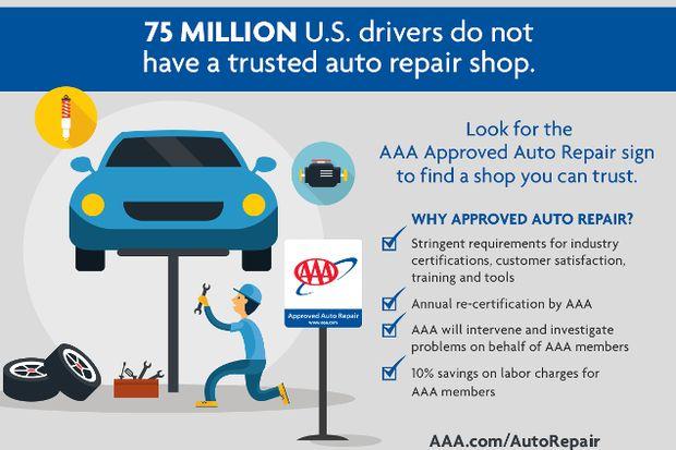 Most U.S. Drivers Leery of Auto Repair Shops | AAA SoCal