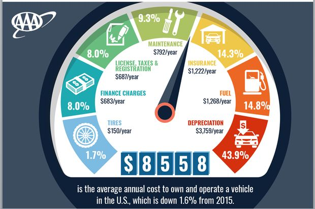 AAA Your Driving Costs
