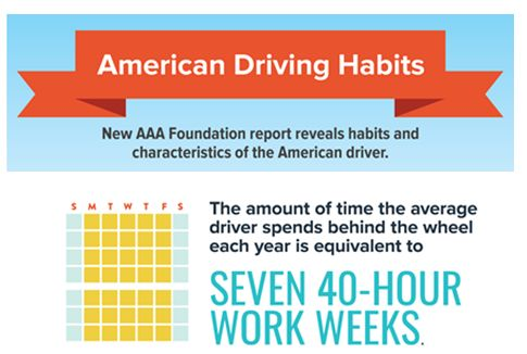Aaa American Driving Survey Average Driver Spends Seven