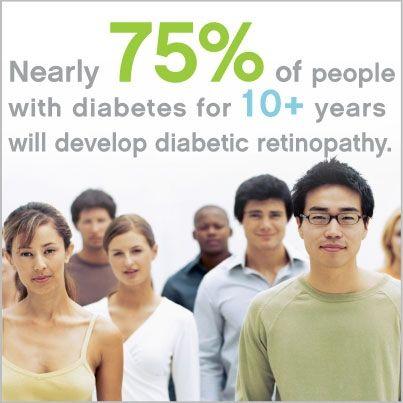 Increased Risk for Diabetic Retinopathy