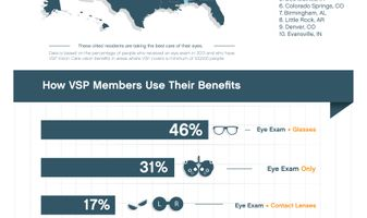 2014 Eye Health Index Infographic