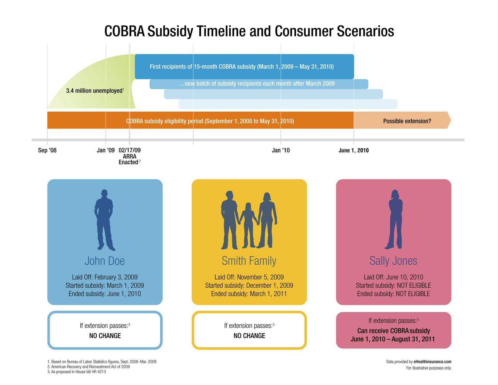 COBRA Subsidy Timelines