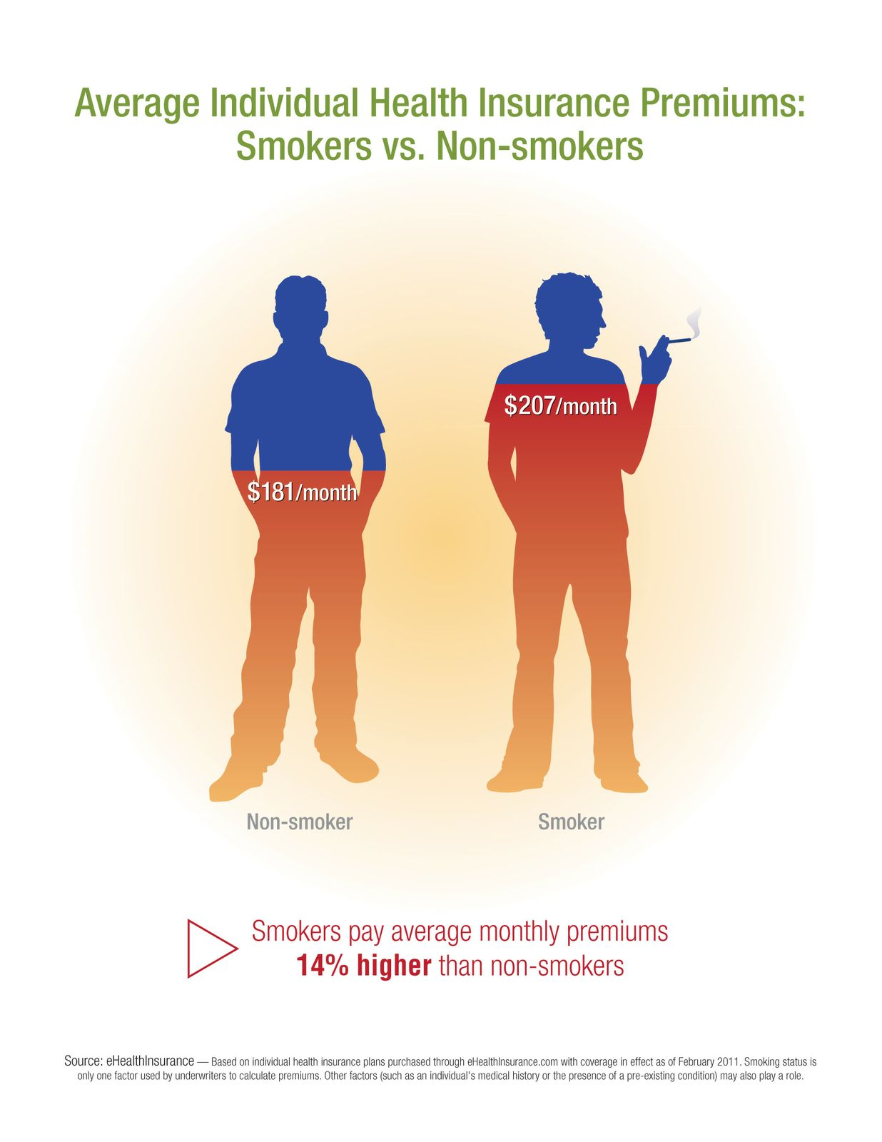 Average Premiums: Smokers vs Non-Smokers
