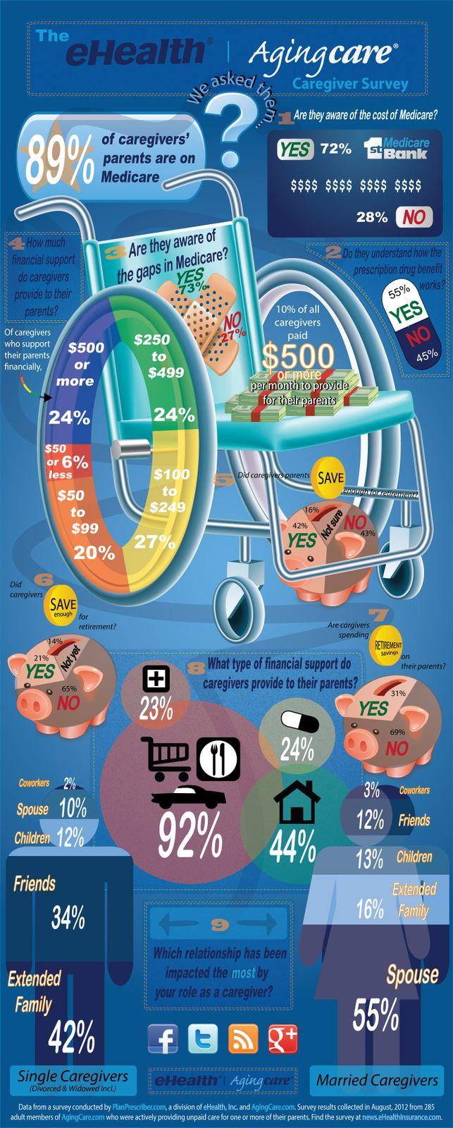 caregiver-infographic 6
