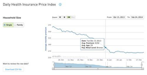 priceIndex-dailyIndex