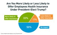 eHealth 2016 Small Business Survey Chart