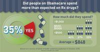 Obamacare Rx Drug Spending (2015)