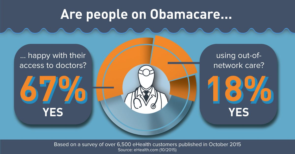 Obamacare Users Happy with Doctor Access