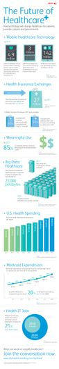 Infographic: Future of Healthcare
